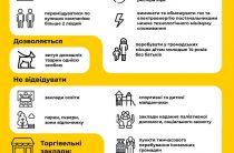 Посилення карантинних заходів. Інфографіка