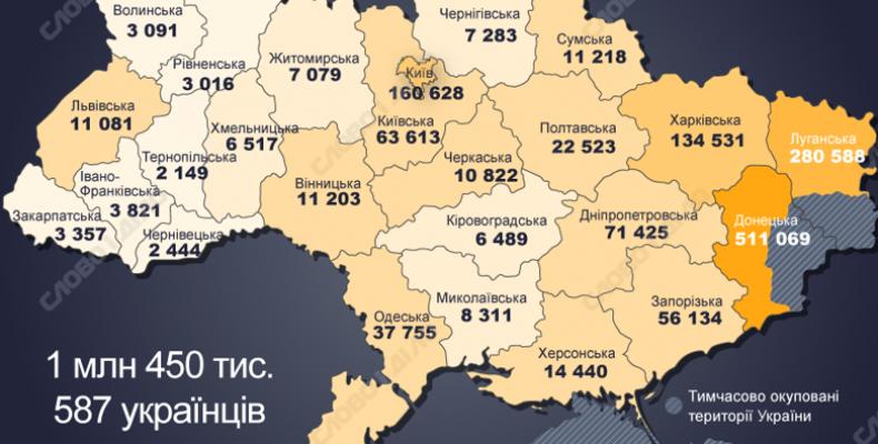 Де живе найбільше зареєстрованих переселенців
